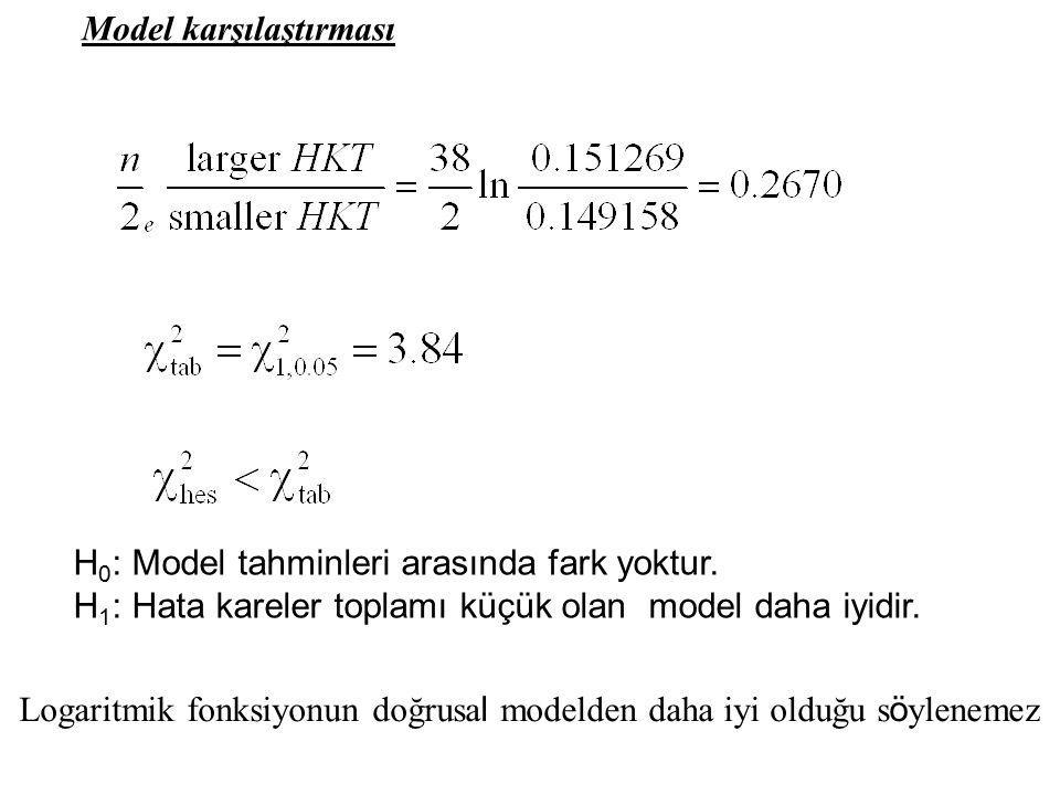 Model karşılaştırması