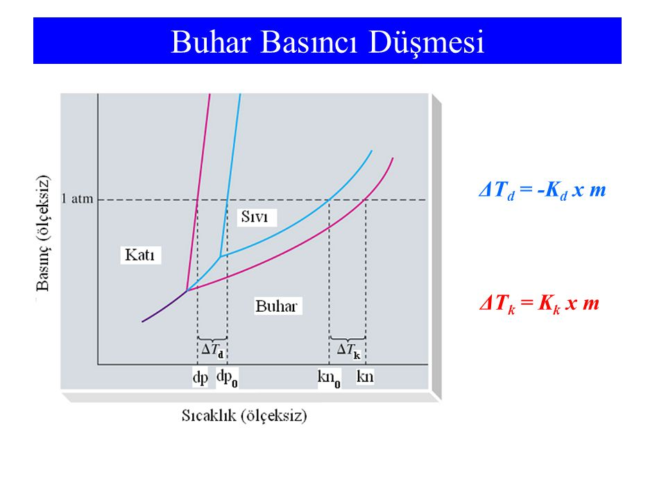 Buhar Basıncı Düşmesi ΔTd = -Kd x m ΔTk = Kk x m m is solute molality
