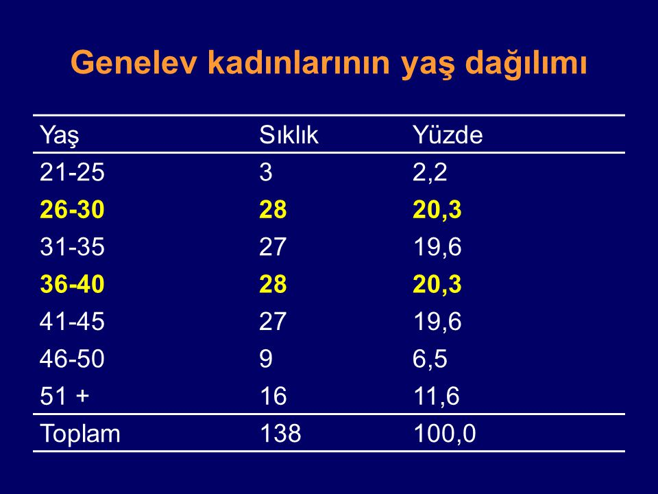 Genelev kadınlarının yaş dağılımı