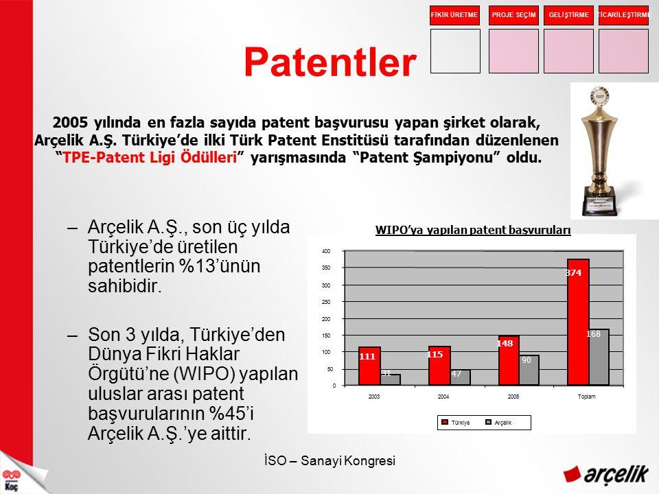 2005 yılında en fazla sayıda patent başvurusu yapan şirket olarak,