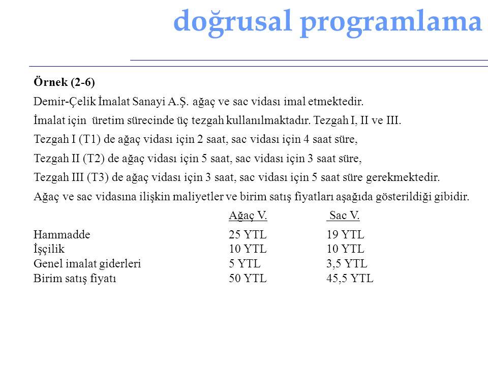 doğrusal programlama Örnek (2-6)