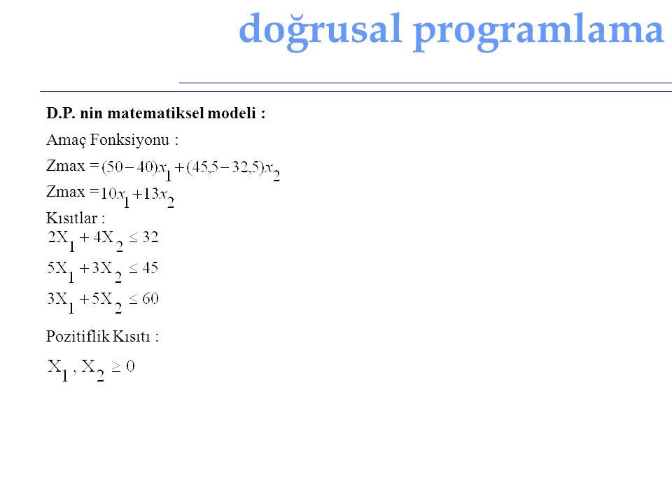 doğrusal programlama D.P. nin matematiksel modeli : Amaç Fonksiyonu :