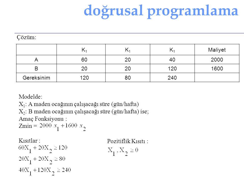doğrusal programlama Çözüm: Modelde: