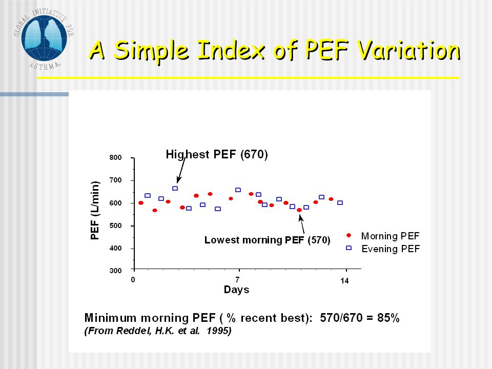 A Simple Index of PEF Variation