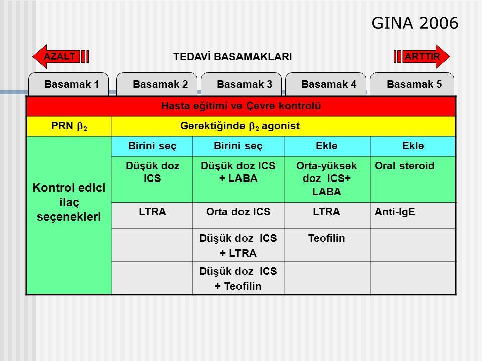 GINA 2006 Kontrol edici ilaç seçenekleri TEDAVİ BASAMAKLARI Basamak 1
