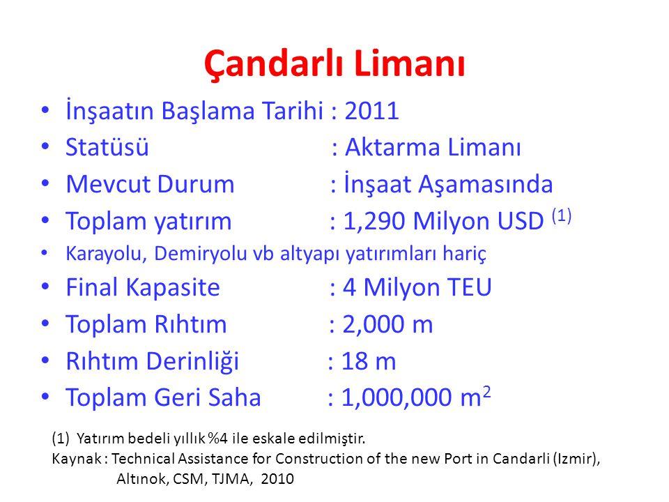 Çandarlı Limanı İnşaatın Başlama Tarihi : 2011