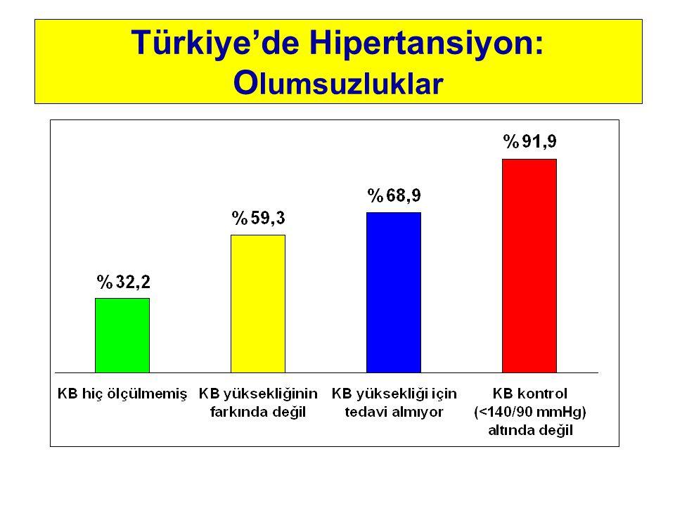 Türkiye'de Hipertansiyon: Olumsuzluklar