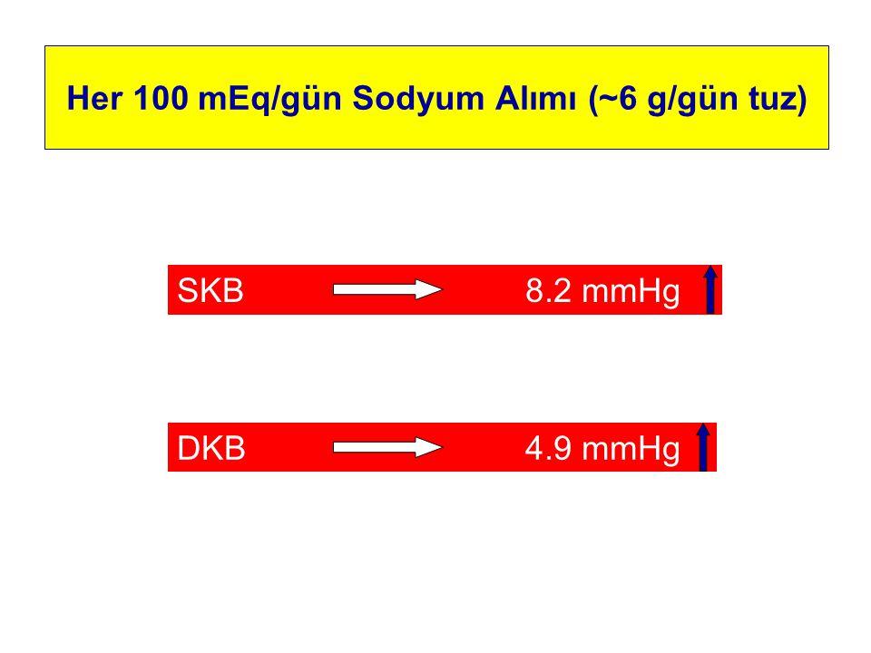 Her 100 mEq/gün Sodyum Alımı (~6 g/gün tuz)