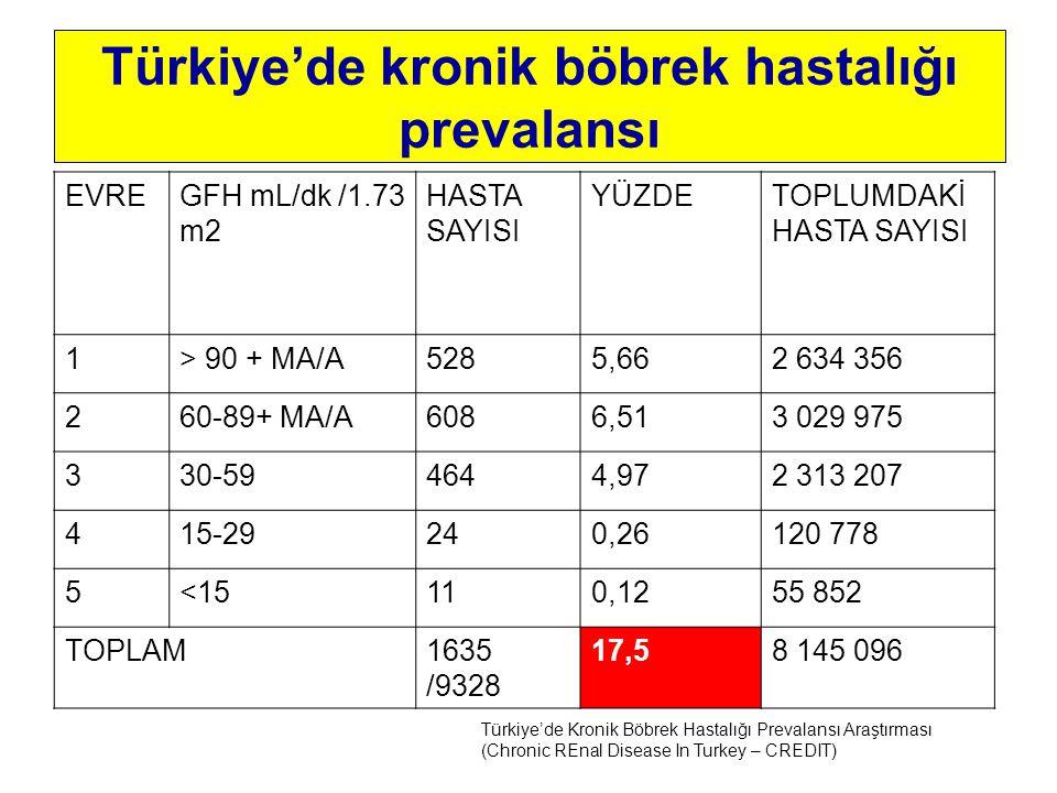 Türkiye'de kronik böbrek hastalığı prevalansı