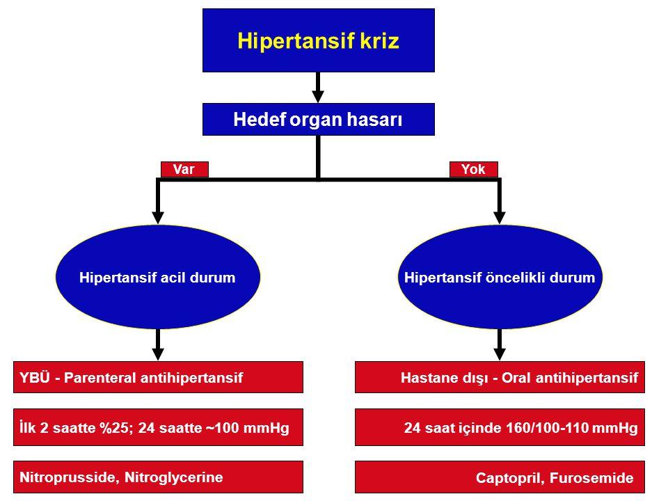 Hipertansif acil durum Hipertansif öncelikli durum