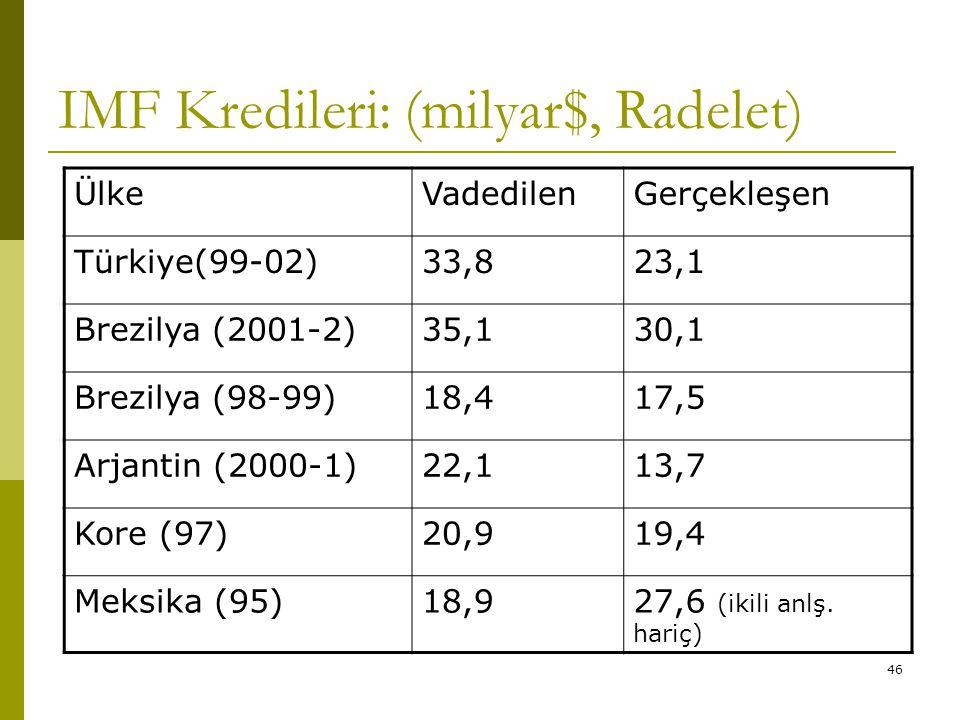 IMF Kredileri: (milyar$, Radelet)