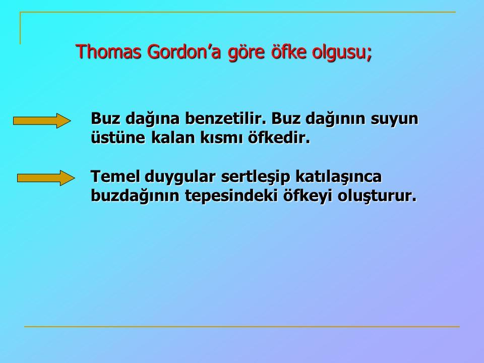 Thomas Gordon'a göre öfke olgusu;