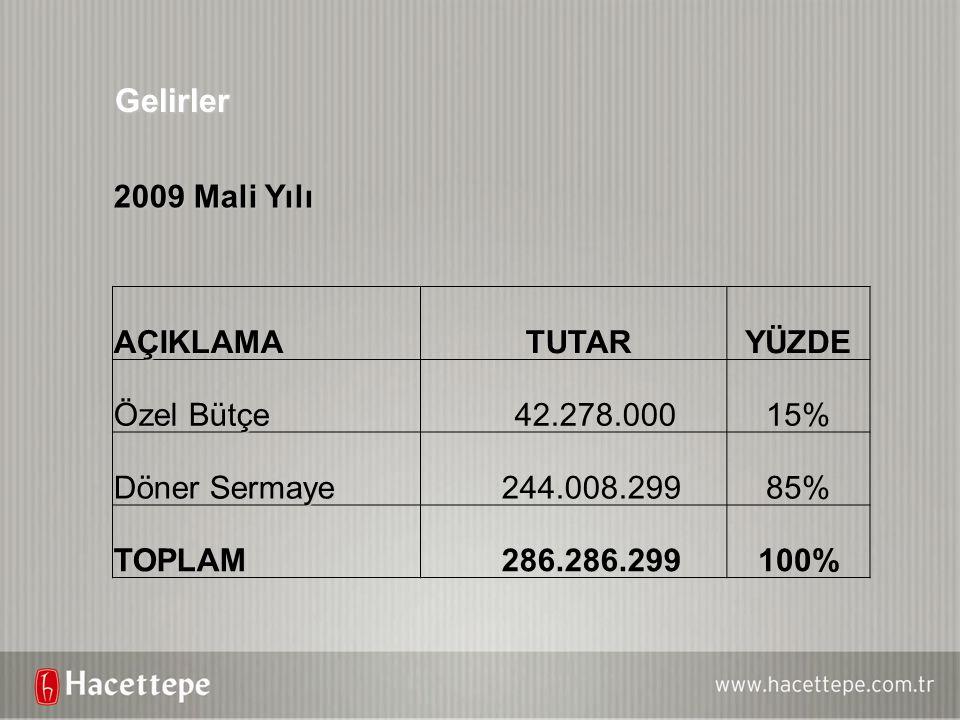 Gelirler 2009 Mali Yılı AÇIKLAMA TUTAR YÜZDE Özel Bütçe 42.278.000 15%