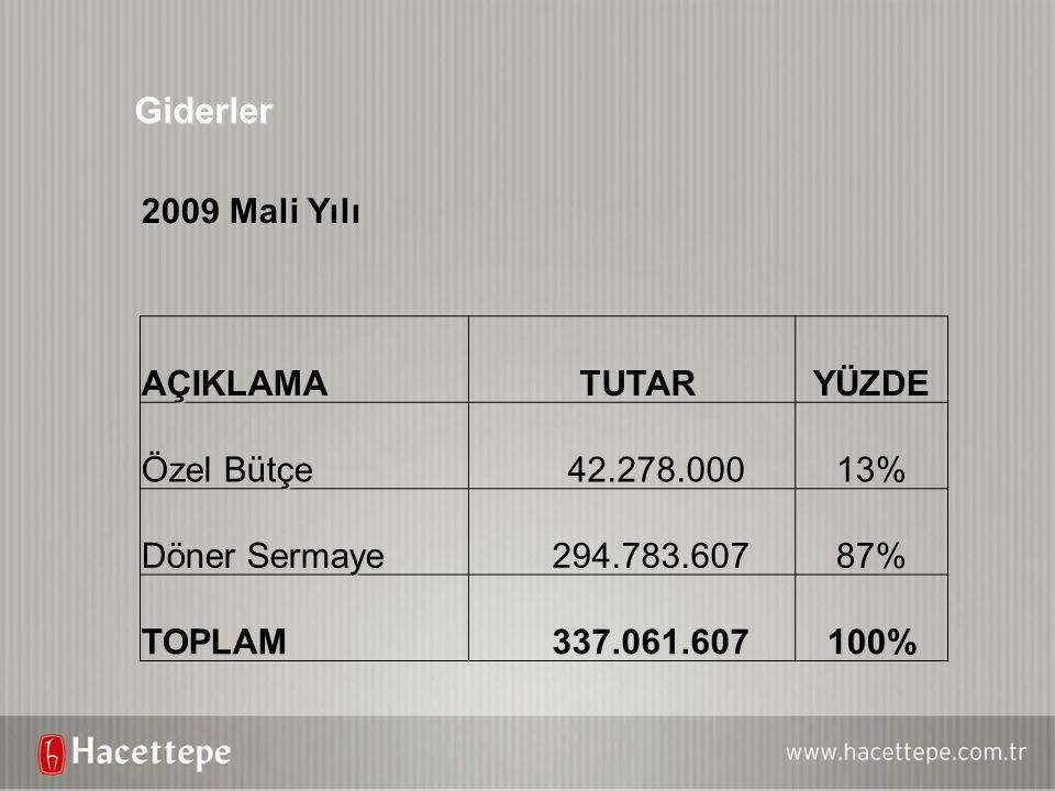 Giderler 2009 Mali Yılı AÇIKLAMA TUTAR YÜZDE Özel Bütçe 42.278.000 13%