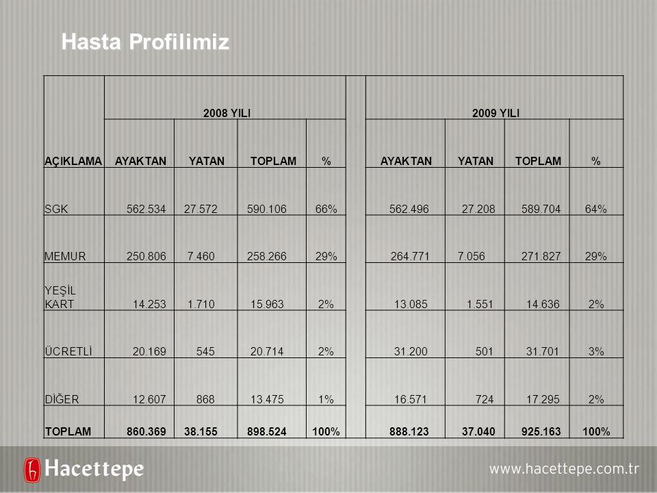 Hasta Profilimiz AÇIKLAMA 2008 YILI 2009 YILI AYAKTAN YATAN TOPLAM %
