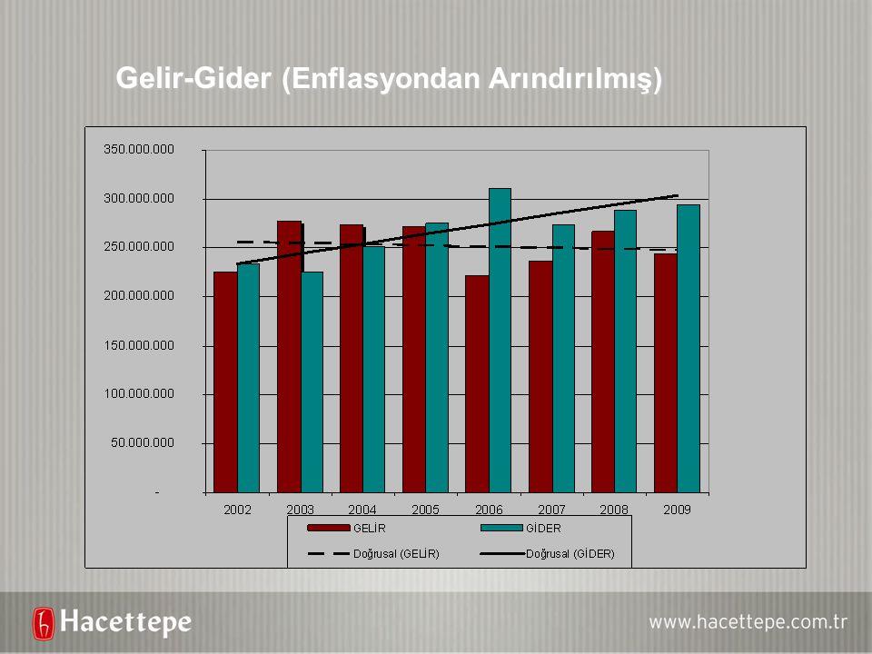 Gelir-Gider (Enflasyondan Arındırılmış)