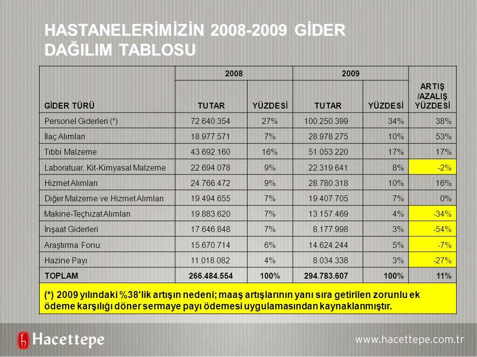 HASTANELERİMİZİN 2008-2009 GİDER DAĞILIM TABLOSU