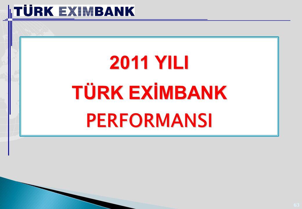 Türk Eximbank 2011 yılı itibariyle ihracat sektörüne;