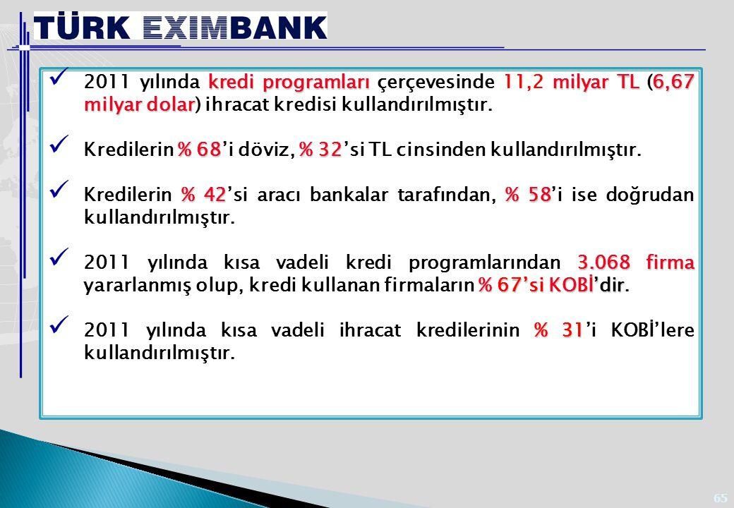 İhracat Kredi Sigortası Programları çerçevesinde 2011 yılında;