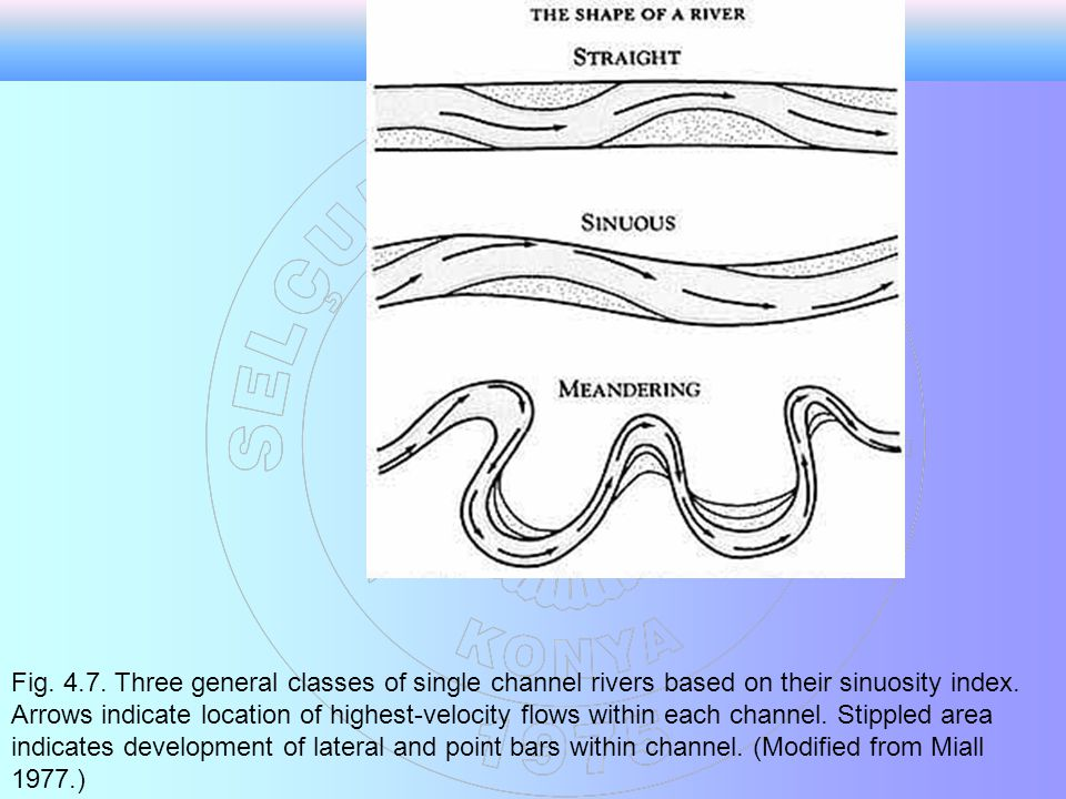 Fig. 4.7. Three general classes of single channel rivers based on their sinuosity index.