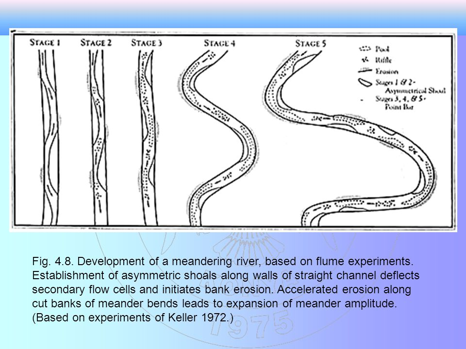 Fig. 4.8. Development of a meandering river, based on flume experiments.