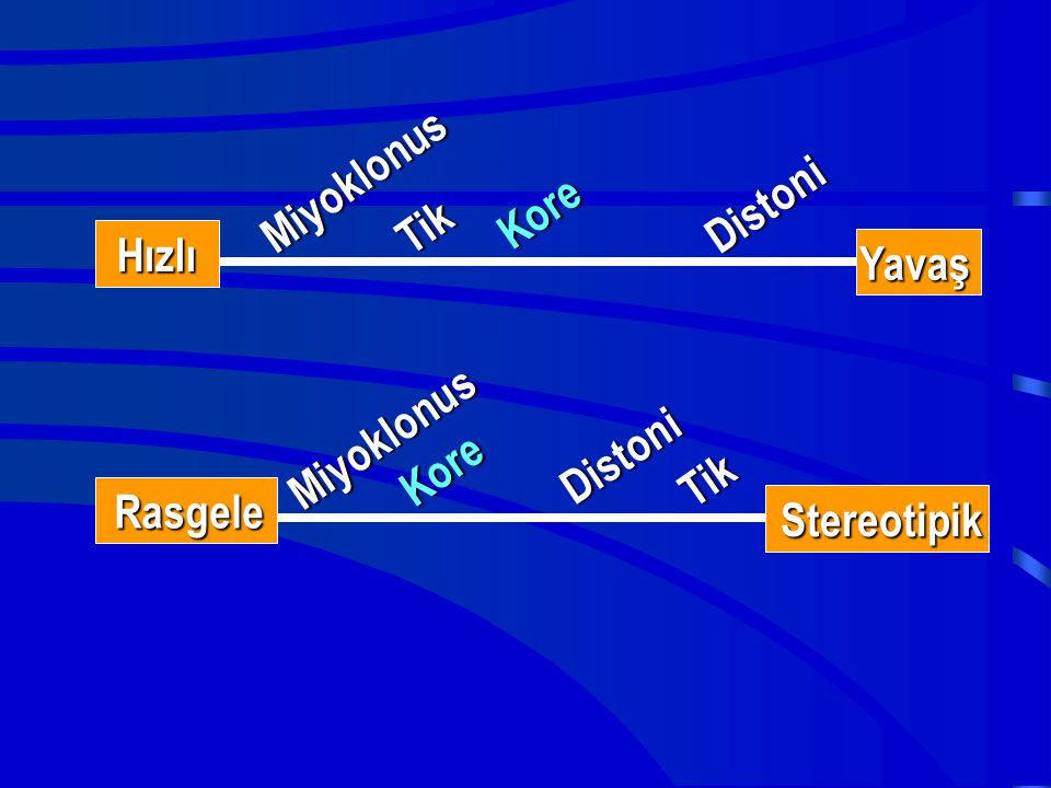 Tik Miyoklonus Distoni Kore Hızlı Yavaş Miyoklonus Kore Tik Distoni Rasgele Stereotipik