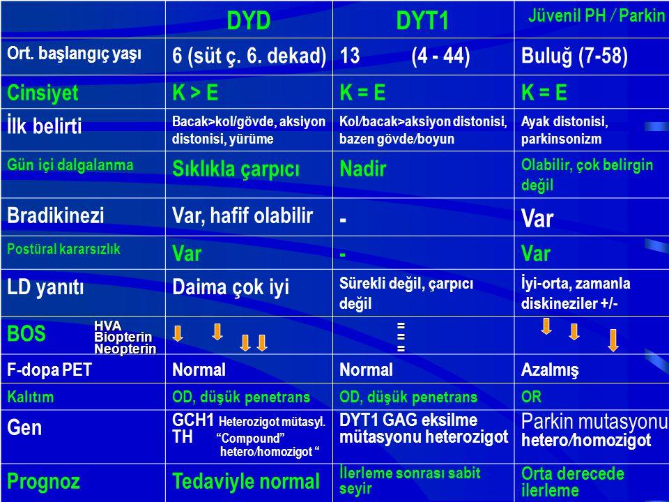 DYD DYT1 - Var 6 (süt ç. 6. dekad) 13 (4 - 44) Buluğ (7-58) Cinsiyet