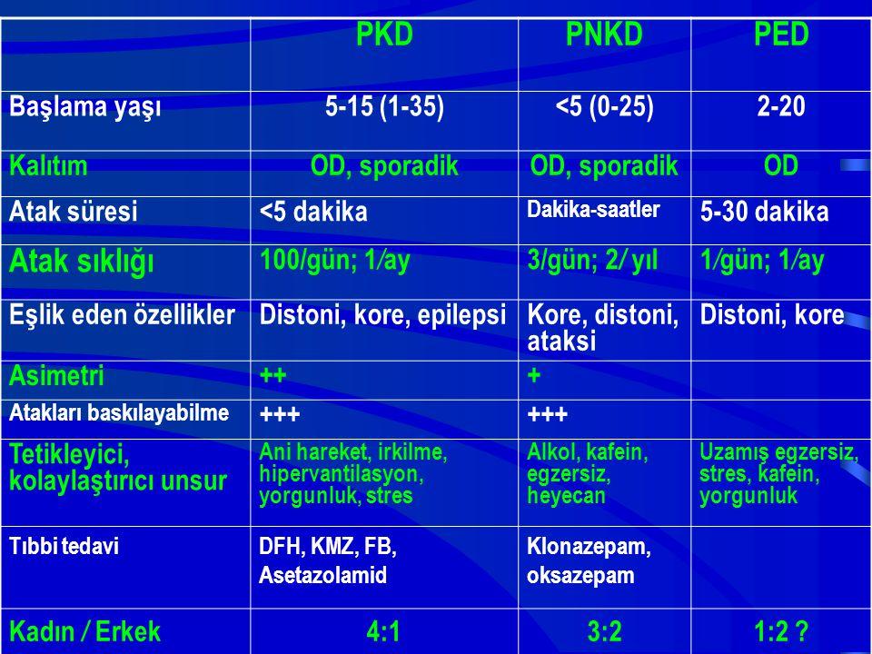 PKD PNKD PED Atak sıklığı Başlama yaşı 5-15 (1-35) <5 (0-25) 2-20