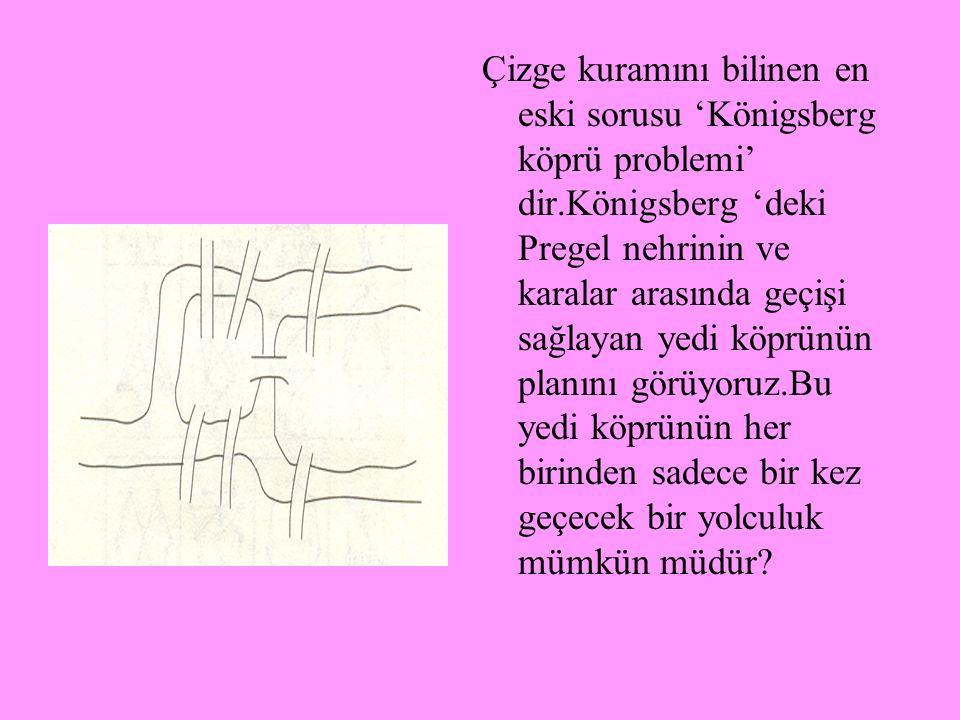 Çizge kuramını bilinen en eski sorusu 'Königsberg köprü problemi' dir