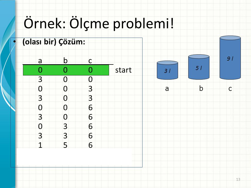 Örnek: Ölçme problemi! (olası bir) Çözüm: a b c 0 0 0 start 3 0 0