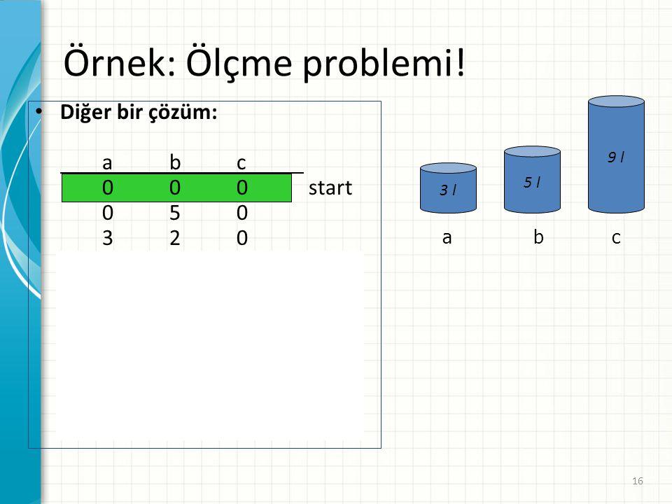 Örnek: Ölçme problemi! Diğer bir çözüm: a b c 0 0 0 start 0 5 0 3 2 0