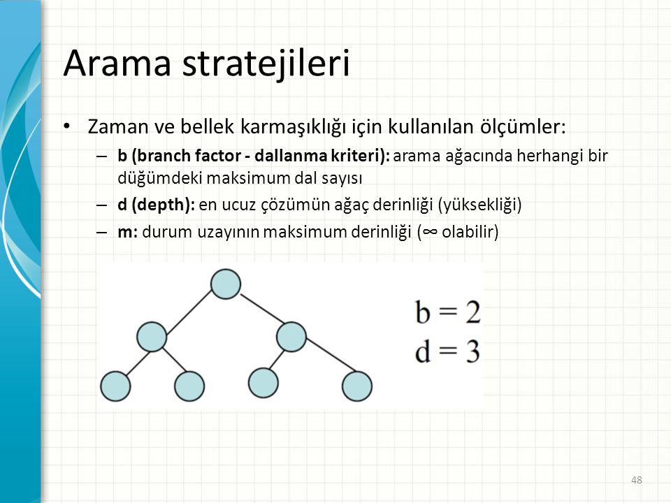 Arama stratejileri Zaman ve bellek karmaşıklığı için kullanılan ölçümler: