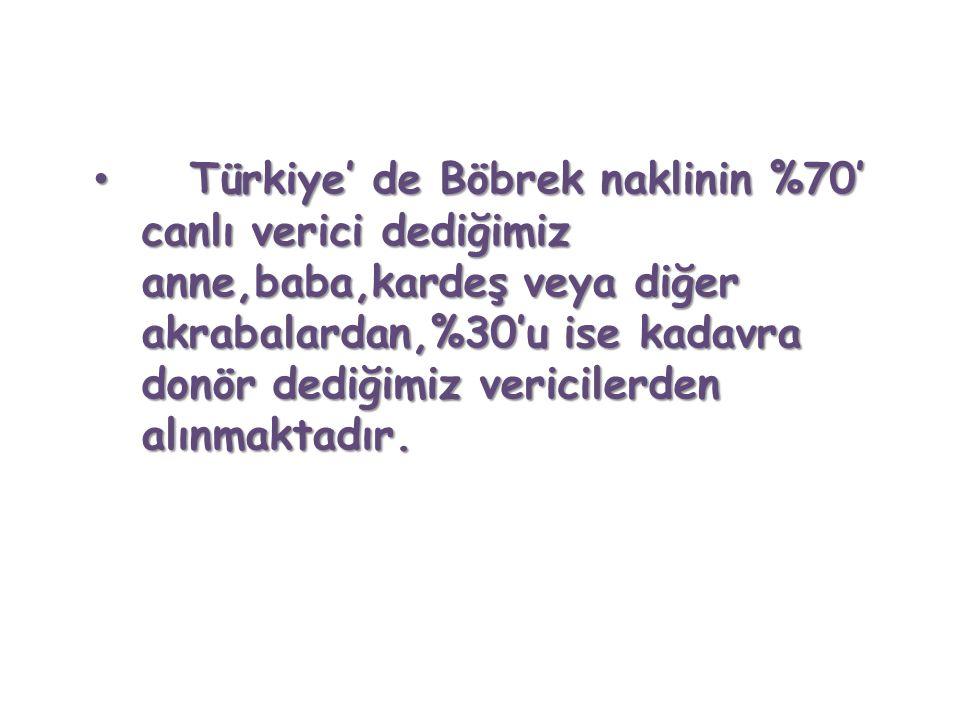 Türkiye' de Böbrek naklinin %70' canlı verici dediğimiz anne,baba,kardeş veya diğer akrabalardan,%30'u ise kadavra donör dediğimiz vericilerden alınmaktadır.