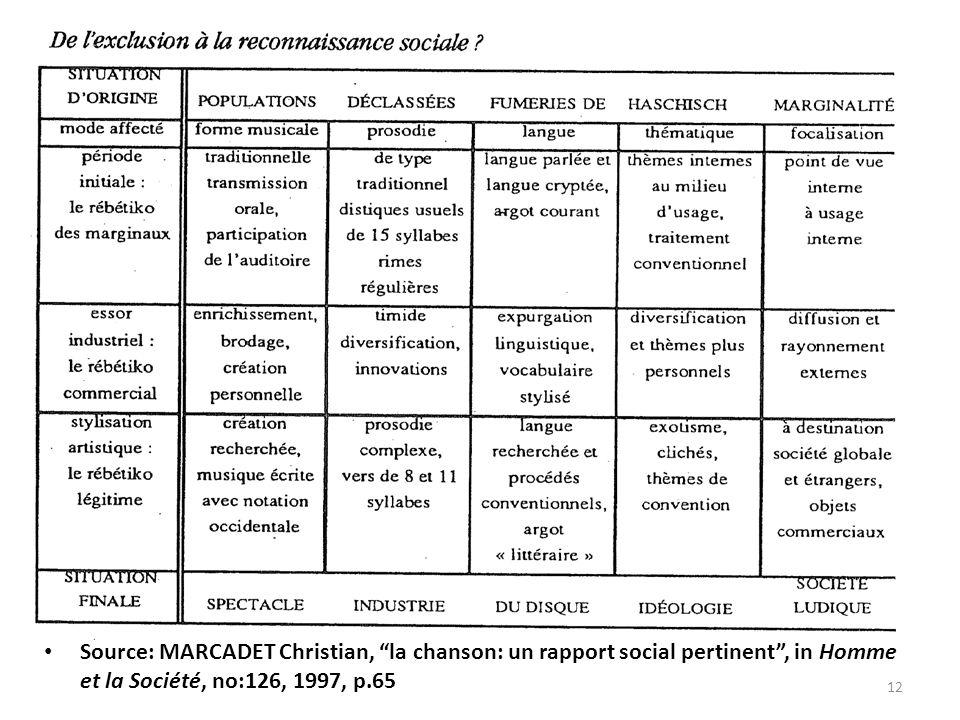 Source: MARCADET Christian, la chanson: un rapport social pertinent , in Homme et la Société, no:126, 1997, p.65