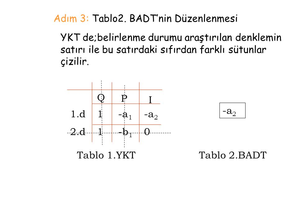 Adım 3: Tablo2. BADT'nin Düzenlenmesi