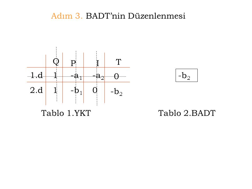 Adım 3. BADT'nin Düzenlenmesi