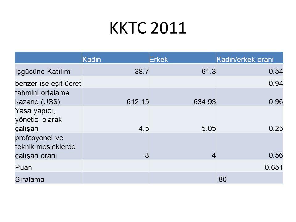 KKTC 2011 Kadin Erkek Kadin/erkek orani İşgücüne Katılım 38.7 61.3