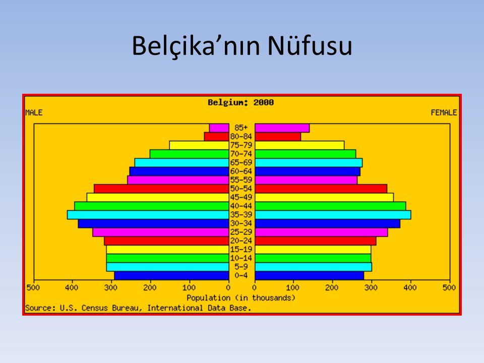 Belçika'nın Nüfusu