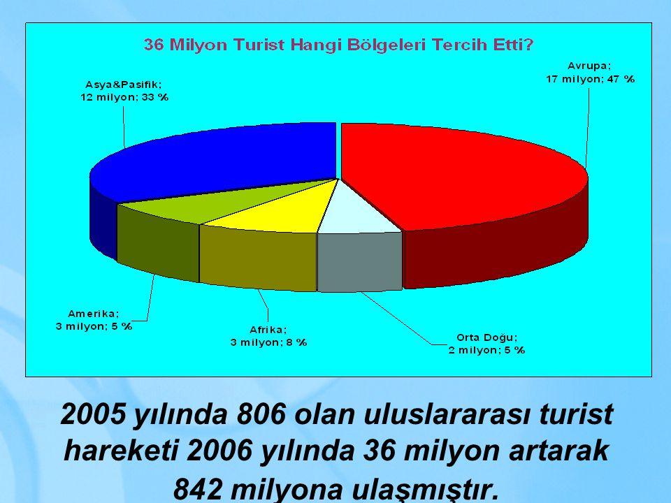 2005 yılında 806 olan uluslararası turist hareketi 2006 yılında 36 milyon artarak 842 milyona ulaşmıştır.