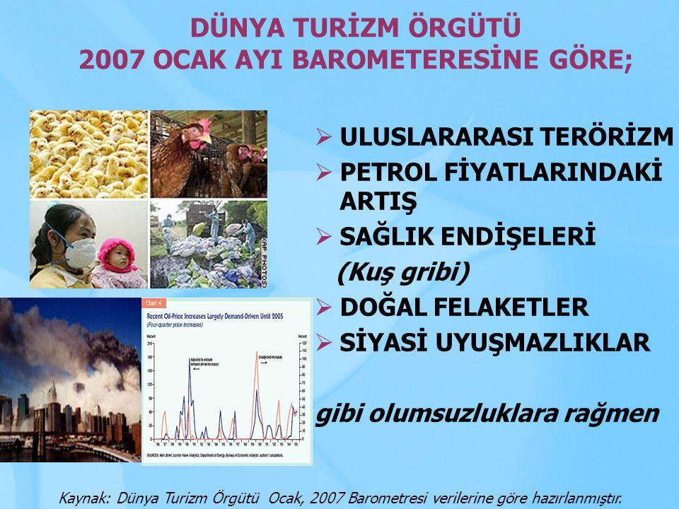 DÜNYA TURİZM ÖRGÜTÜ 2007 OCAK AYI BAROMETERESİNE GÖRE;