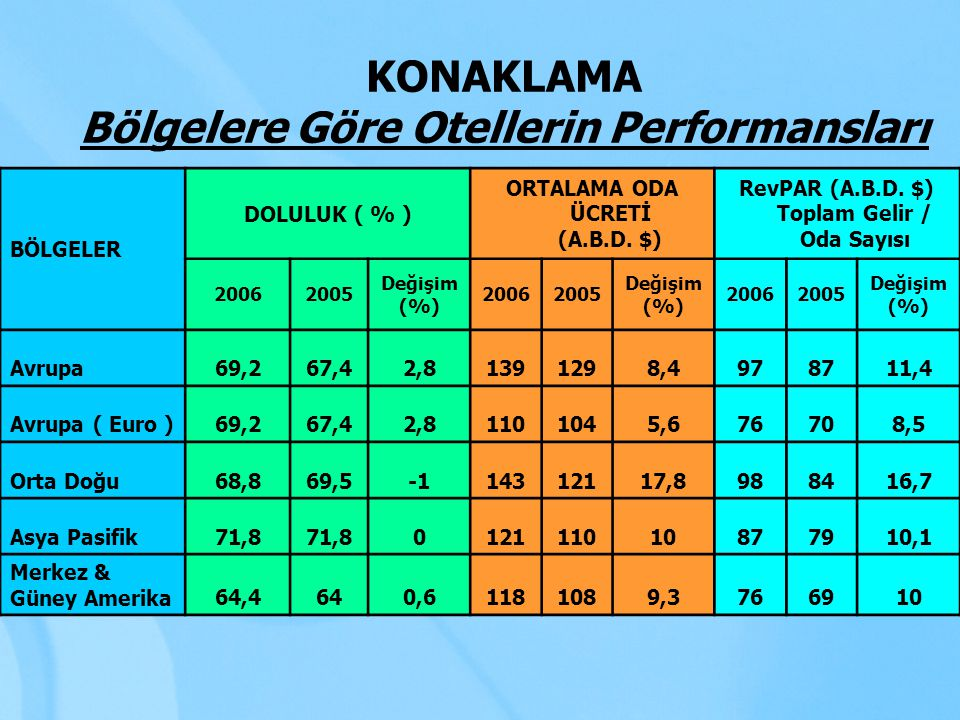 KONAKLAMA Bölgelere Göre Otellerin Performansları
