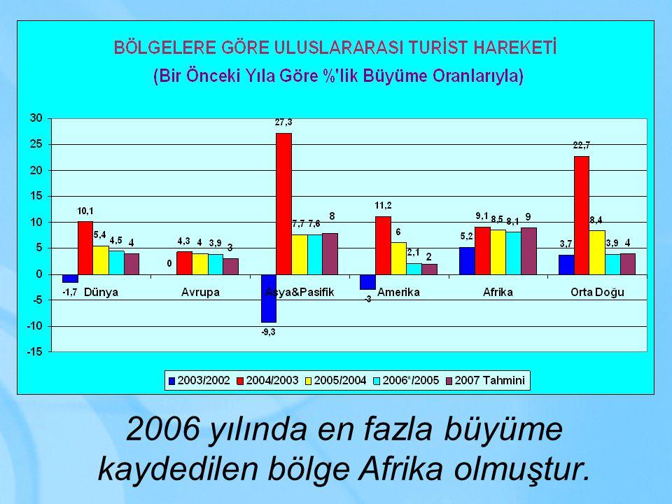 2006 yılında en fazla büyüme kaydedilen bölge Afrika olmuştur.