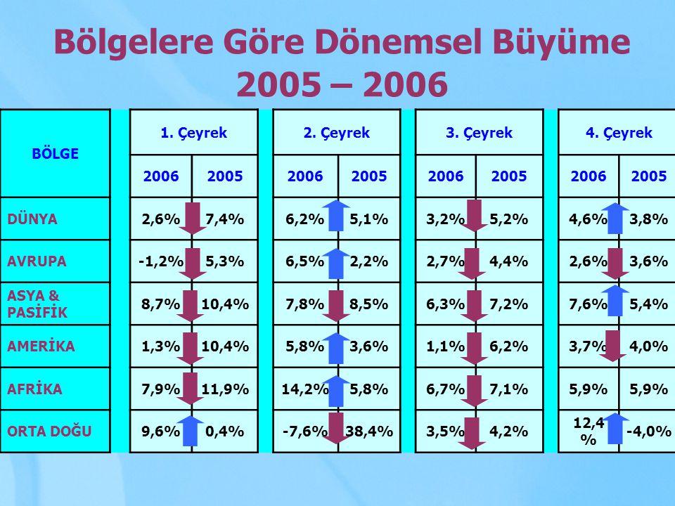 Bölgelere Göre Dönemsel Büyüme 2005 – 2006