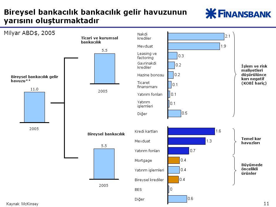 Türkiye bankacılık sektörünün en önemli kar ve büyüme havuzları bireysel bankacılık segmentleridir