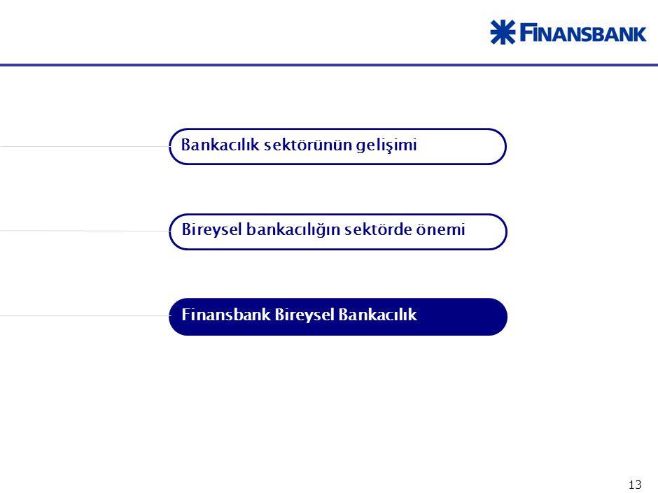 Finansbank Bireysel Bankacılık Kimdir