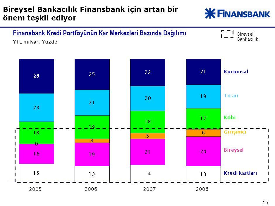 Finansbank Bireysel Bankacılık temel ürünlerinde başarılı ve piyasada en hızlı büyüyen banka