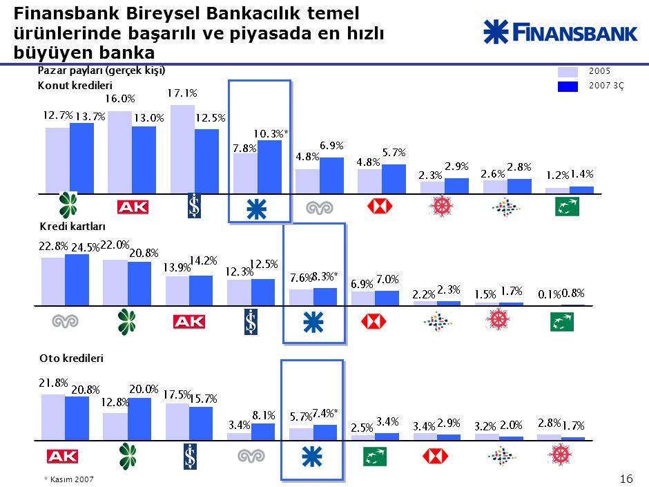 Bireysel bankacılık bünyesinde çok farklı işler yapıyoruz