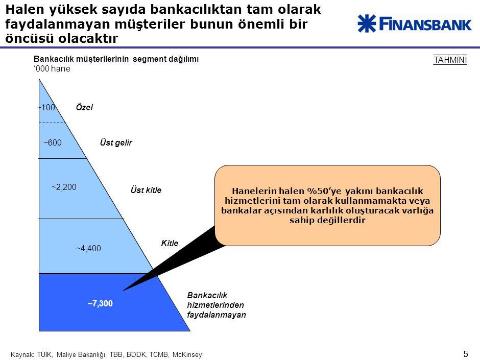 0,3 Sektör yabancı bankaların artan ilgisiyle global rekabetin bir parçası haline gelmiştir. Tamamlandı.