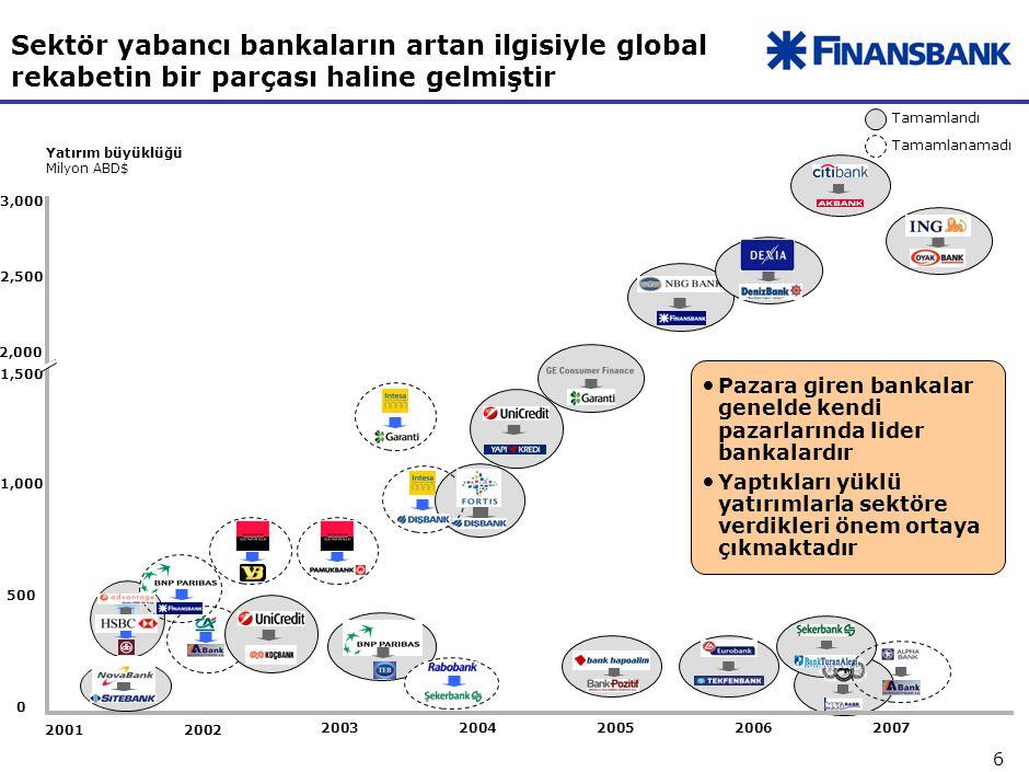 104 Türk bankaları belli segment ve ürünlerde en az global rakipleri kadar ilerdedirler. İş modeli yeniliği – kredi kartları.