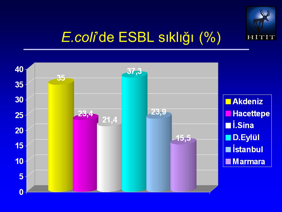 E.coli'de ESBL sıklığı (%)